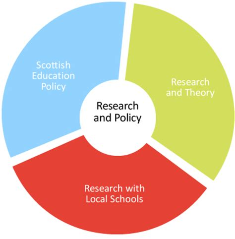 Research on teacher professionalism